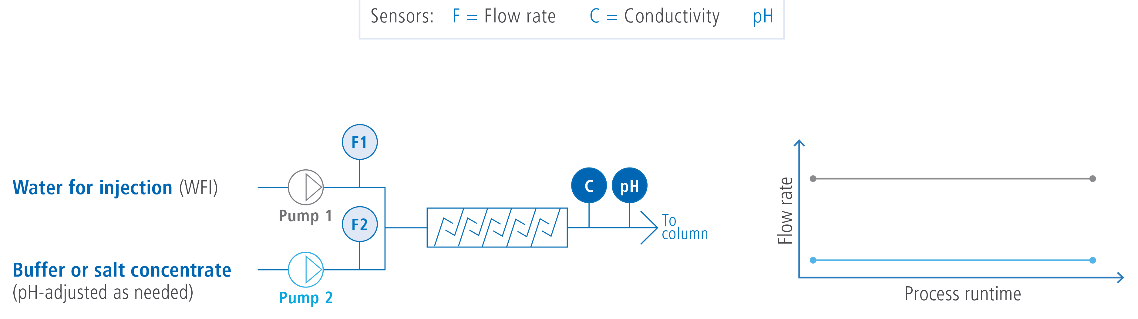 sensors flow rate and conductivity 3