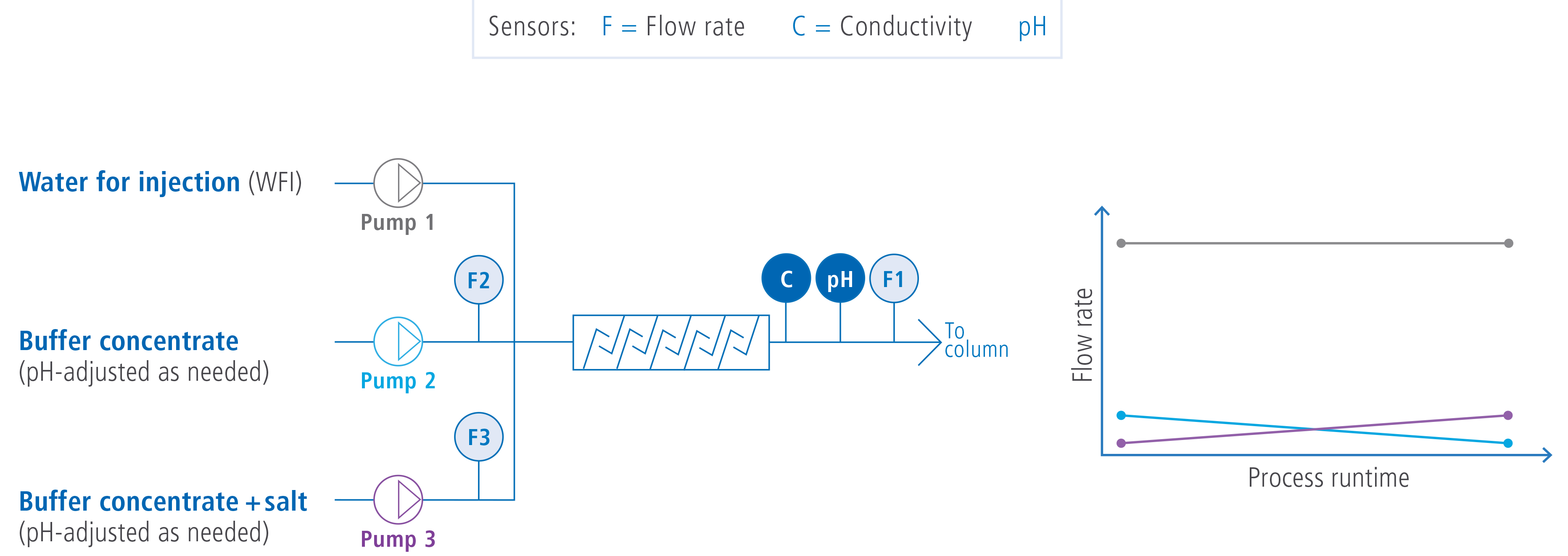 sensors flow rate and conductivity