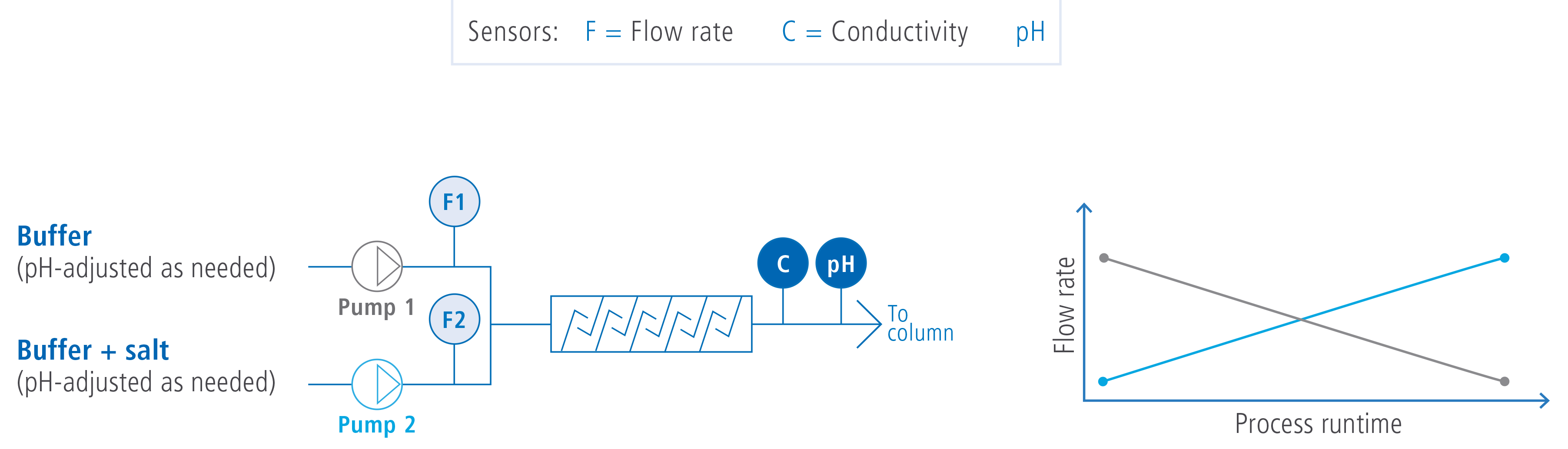 sensors flow rate and conductivity 2